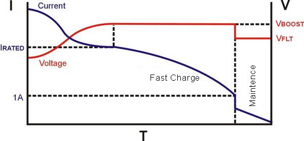 Lead Acid Battery Charging Curve
